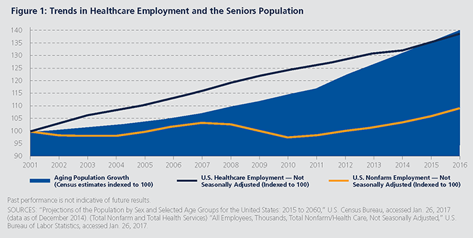 Trends in Healthcare Employment and the Seniors Population