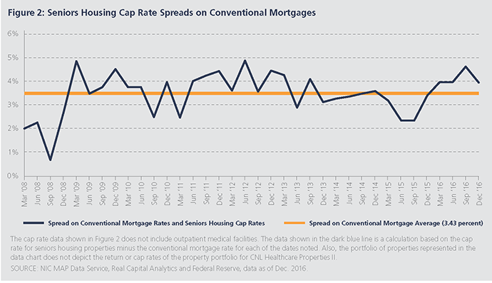 Seniors Housing Cap Rate Spreads on Conventional Mortgages