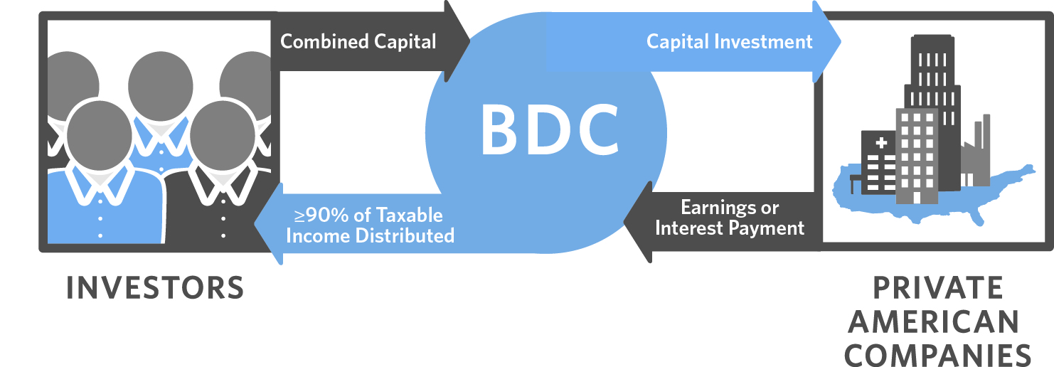 What is a BDC? Business Developt Company | CNL Securities