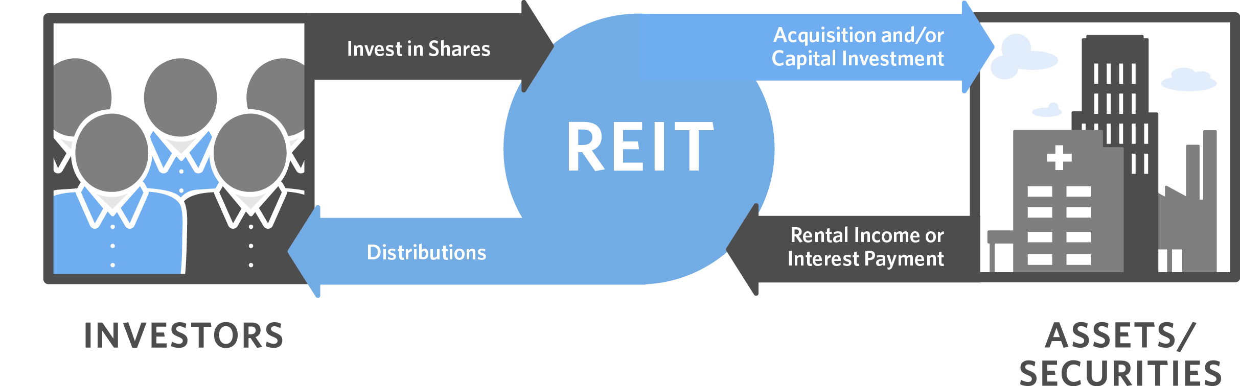 a real estate investment trust Reits, or real estate investment trusts, were created by congress in 1960 to give all individuals the opportunity to benefit from investing in income-produci.