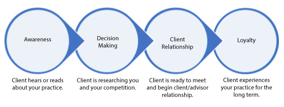 Client Journey Stages