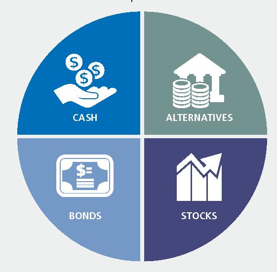 non alternative investments