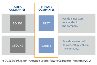 Stock options private company goes public