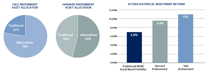 Institutional Approach and 10 Year Historical Returns