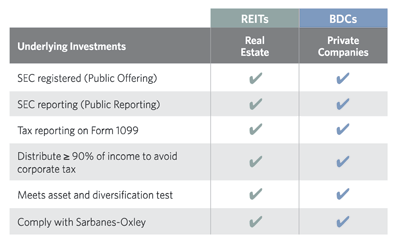 REITs and BDCs